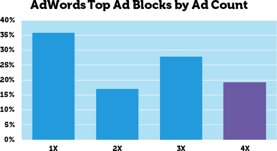 adwords ad block graph
